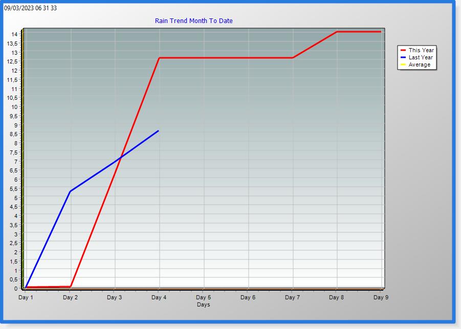 rain month trend