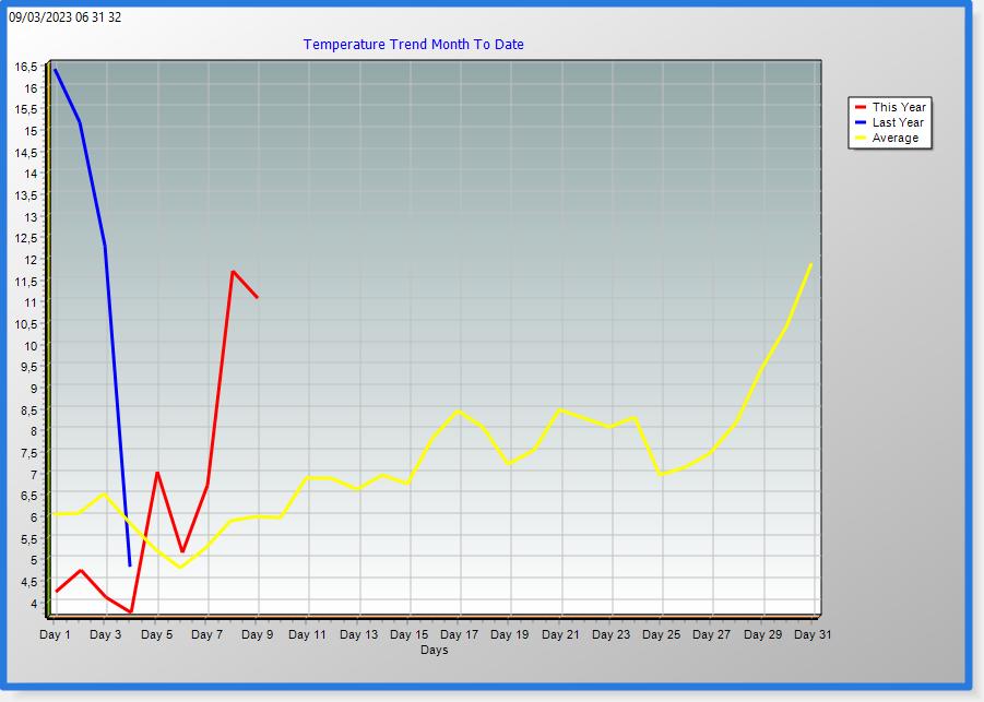 Temp month trend