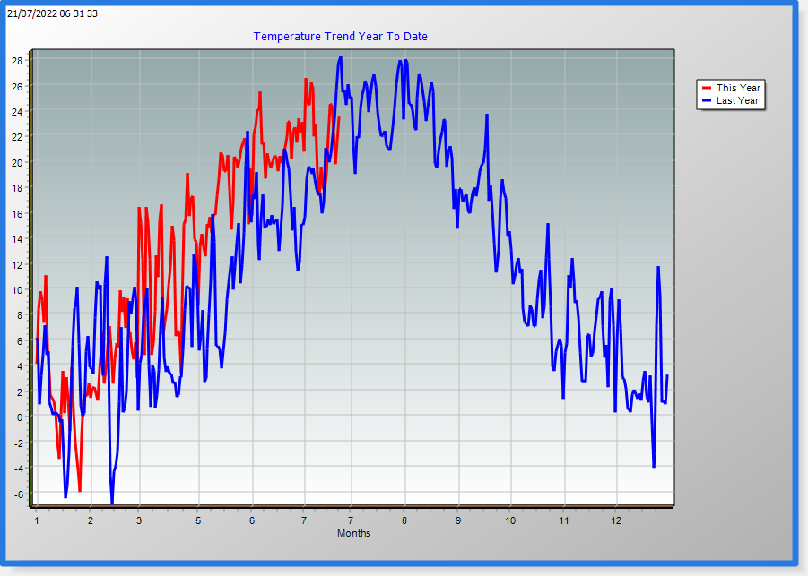 Temp year trend