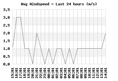 windspeed_24hr