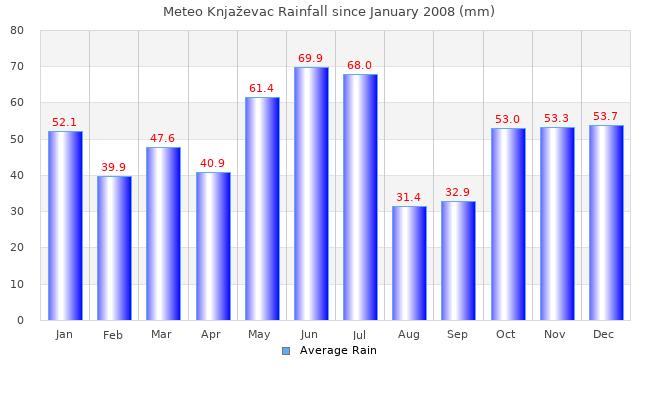 Rain month