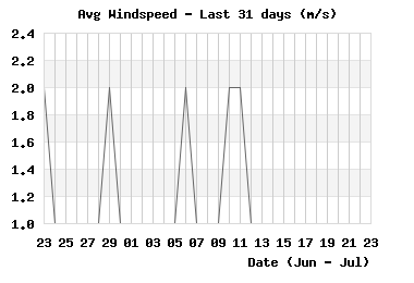 month_windspeed