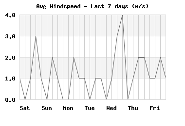 windspeed_7days